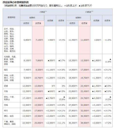 地震保険が2019年1月で改定されます。宮城県の新保険料は?